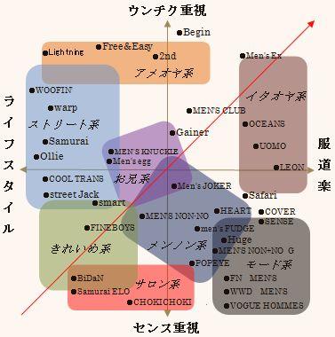 男性ファッション誌の分類・分析2008 Elastic